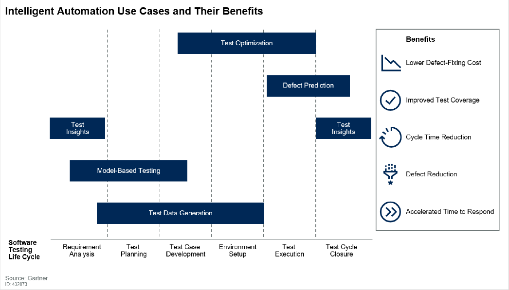 Intelligent Automation Use Cases